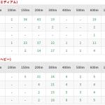 【超便利】PEラインの号数と長さの種類が一目で分かる一覧表を作ってみた!